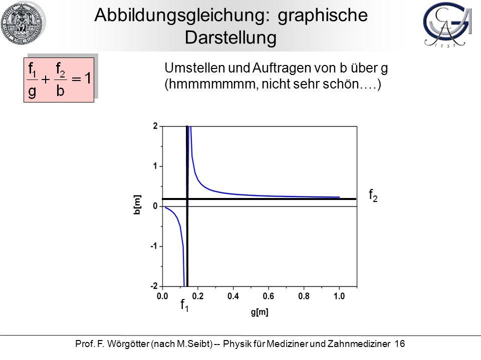 Prof. F. Wörgötter (nach M.Seibt) -- Physik für Mediziner und Zahnmediziner 16 Abbildungsgleichung: graphische Darstellung f1f1 f2f2 Umstellen und Auf
