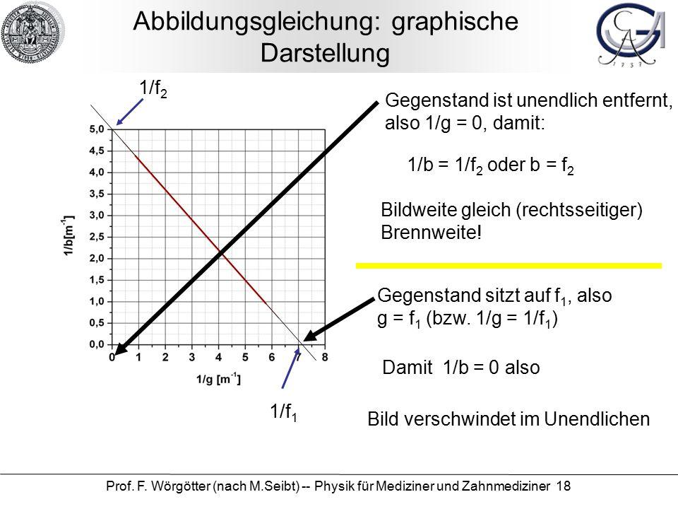 Prof. F. Wörgötter (nach M.Seibt) -- Physik für Mediziner und Zahnmediziner 18 Abbildungsgleichung: graphische Darstellung 1/f 2 1/f 1 Gegenstand ist