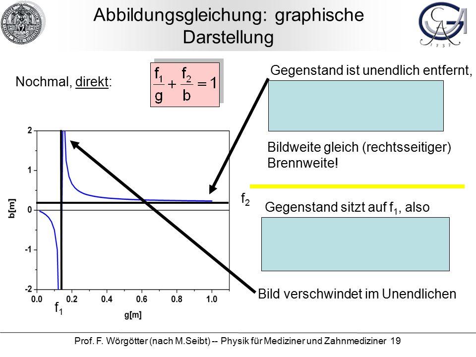 Prof. F. Wörgötter (nach M.Seibt) -- Physik für Mediziner und Zahnmediziner 19 Abbildungsgleichung: graphische Darstellung f1f1 f2f2 Gegenstand ist un