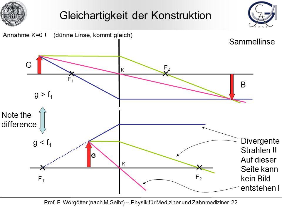 Prof. F. Wörgötter (nach M.Seibt) -- Physik für Mediziner und Zahnmediziner 22 Gleichartigkeit der Konstruktion G G B Annahme K=0 ! (dünne Linse, komm