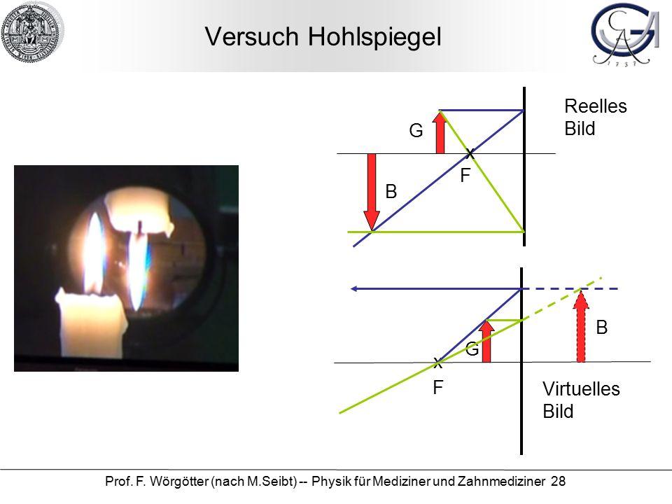 Prof. F. Wörgötter (nach M.Seibt) -- Physik für Mediziner und Zahnmediziner 28 Versuch Hohlspiegel B G x F B G x F Reelles Bild Virtuelles Bild