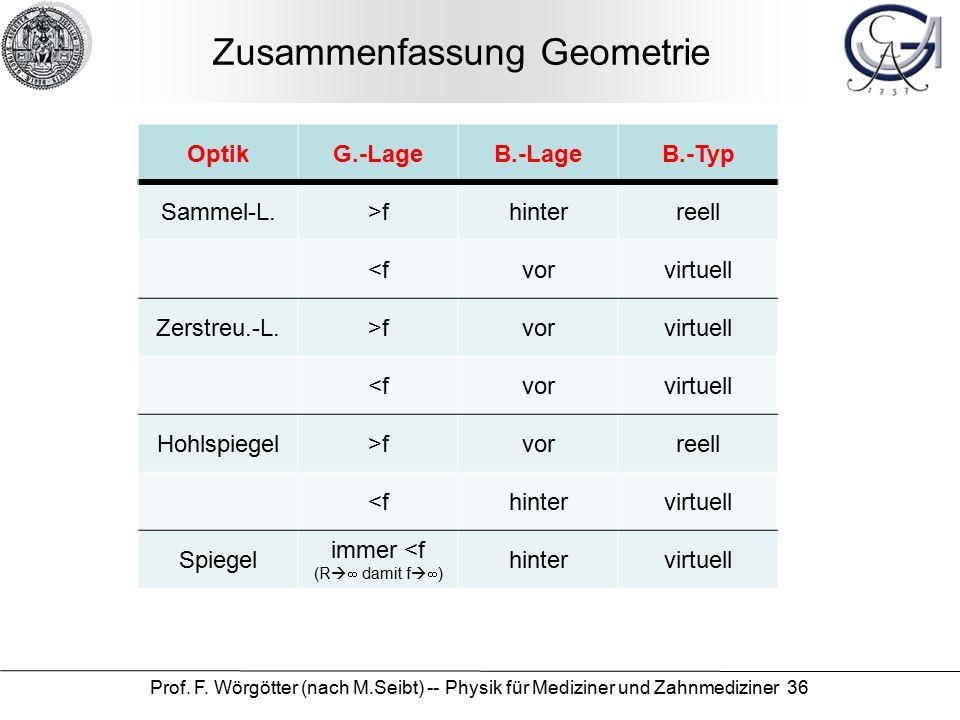 Zusammenfassung Geometrie Prof. F. Wörgötter (nach M.Seibt) -- Physik für Mediziner und Zahnmediziner 36 OptikG.-LageB.-LageB.-Typ Sammel-L.>fhinterre