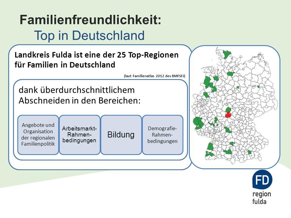 Familienfreundlichkeit: Top in Deutschland Landkreis Fulda ist eine der 25 Top-Regionen für Familien in Deutschland (laut Familienatlas 2012 des BMFSFJ) dank überdurchschnittlichem Abschneiden in den Bereichen: Angebote und Organisation der regionalen Familienpolitik Arbeitsmarkt- Rahmen- bedingungen Bildung Demografie- Rahmen- bedingungen