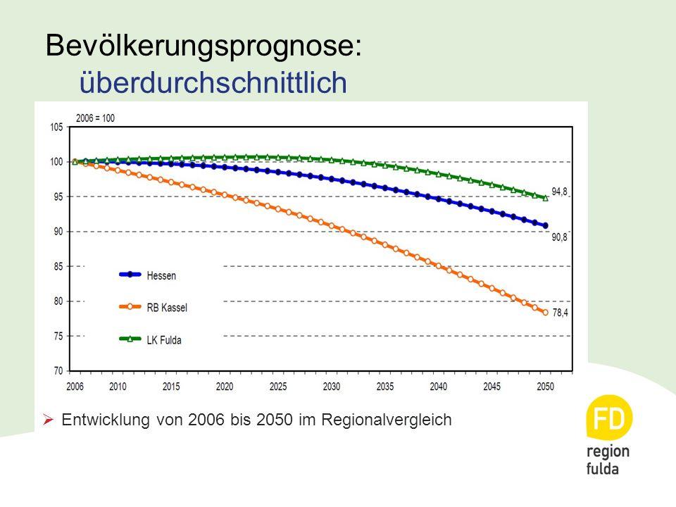 Bevölkerungsprognose: überdurchschnittlich  Entwicklung von 2006 bis 2050 im Regionalvergleich