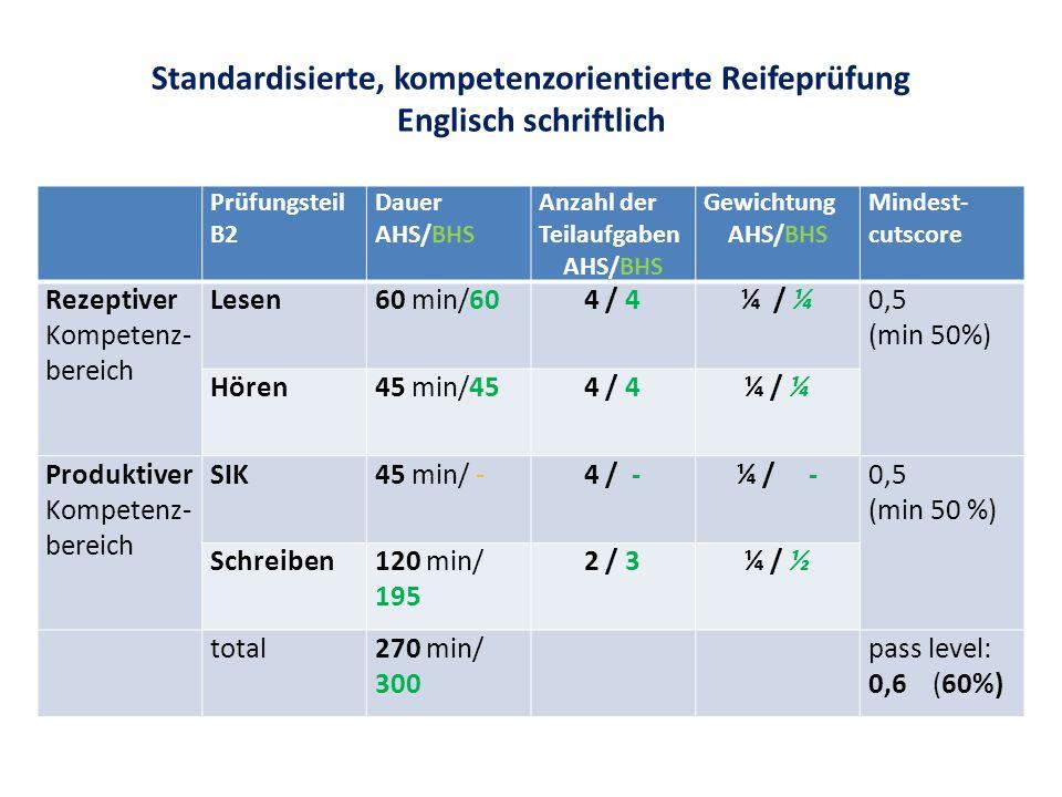 Standardisierte, kompetenzorientierte Reifeprüfung Englisch schriftlich Prüfungsteil B2 Dauer AHS/BHS Anzahl der Teilaufgaben AHS/BHS Gewichtung AHS/BHS Mindest- cutscore Rezeptiver Kompetenz- bereich Lesen60 min/604 / 4¼ / ¼0,5 (min 50%) Hören45 min/454 / 4¼ / ¼ Produktiver Kompetenz- bereich SIK45 min/ -4 / -¼ / -0,5 (min 50 %) Schreiben120 min/ 195 2 / 3¼ / ½ total270 min/ 300 pass level: 0,6 (60%)