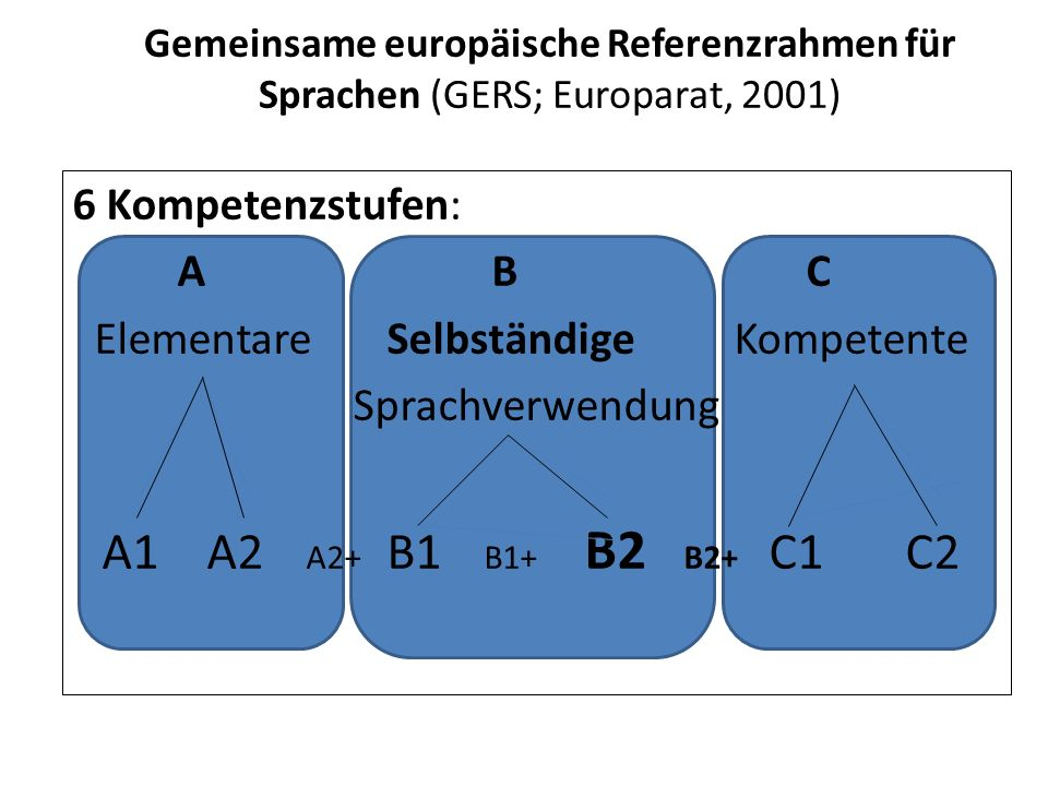 selbstständige Sprachverwendung B2 Kann die Hauptinhalte komplexer Texte zu konkreten und abstrakten Themen verstehen.