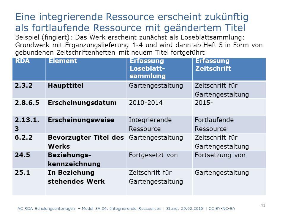 41 RDAElementErfassung Loseblatt- sammlung Erfassung Zeitschrift 2.3.2HaupttitelGartengestaltung Zeitschrift für Gartengestaltung 2.8.6.5Erscheinungsdatum2010-20142015- 2.13.1.