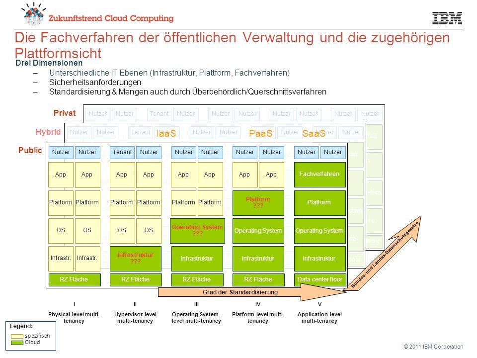 © 2011 IBM Corporation Bundes- und Landes-Datenschutzgesetze Nutzer App Platform Infrastr.