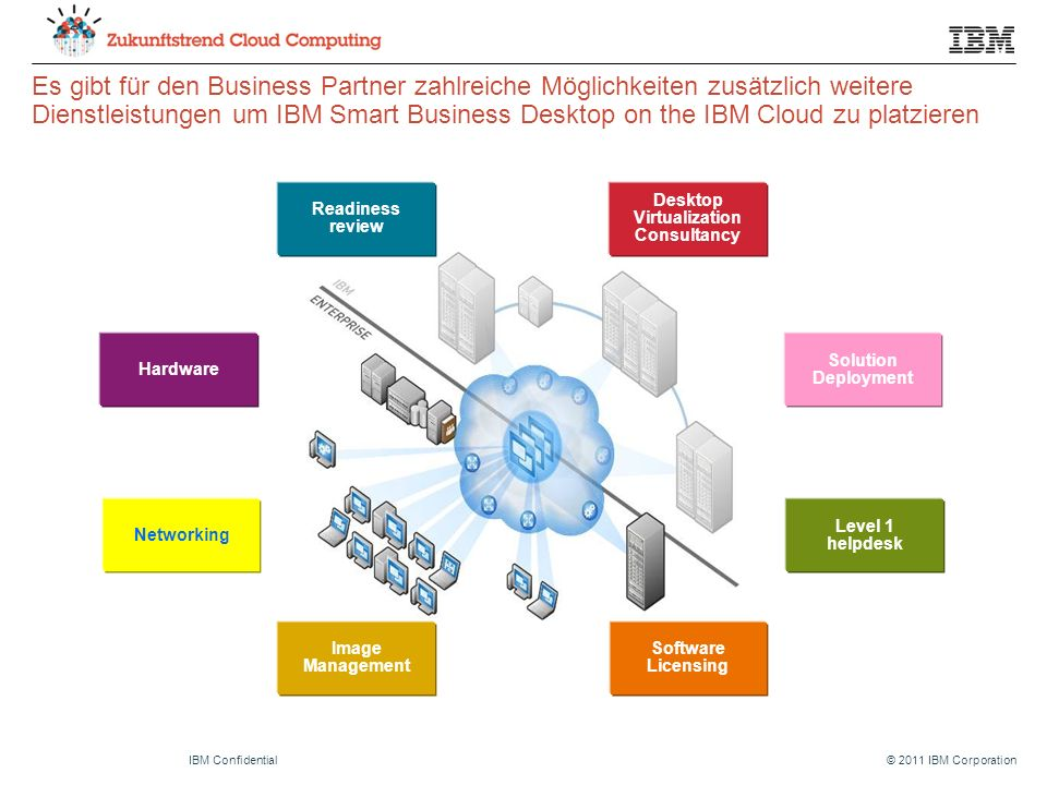 © 2011 IBM CorporationIBM Confidential Es gibt für den Business Partner zahlreiche Möglichkeiten zusätzlich weitere Dienstleistungen um IBM Smart Busi