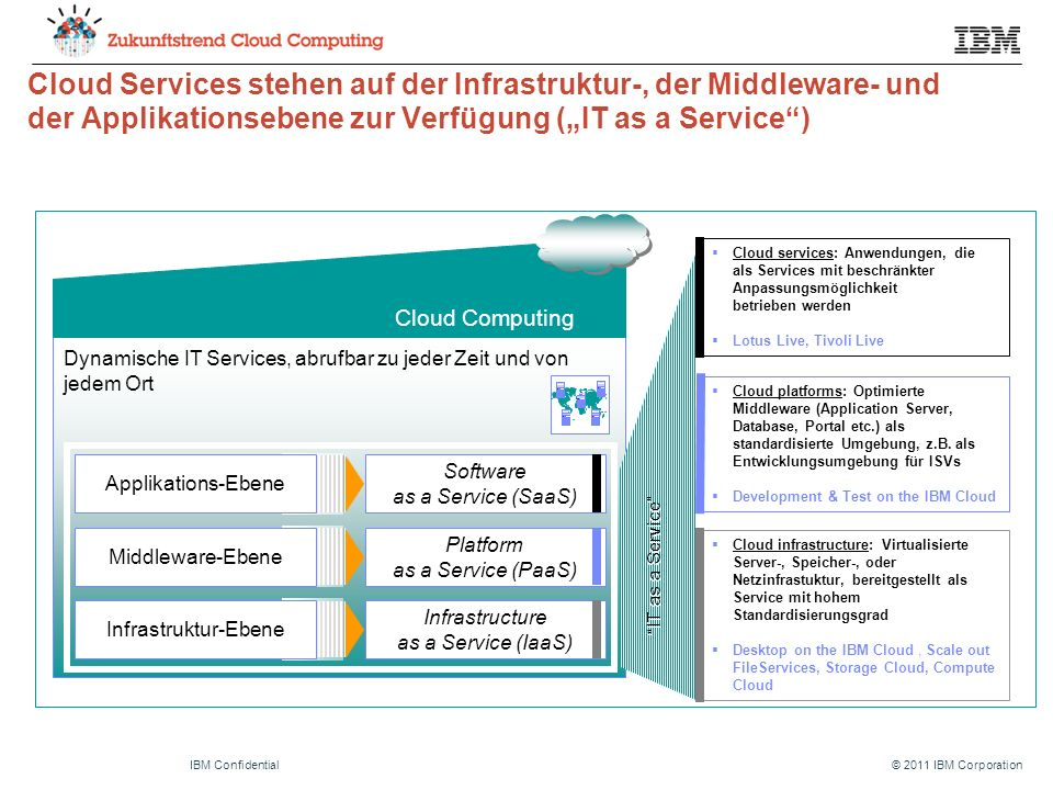 "© 2011 IBM CorporationIBM Confidential IT as a Service Cloud Services stehen auf der Infrastruktur-, der Middleware- und der Applikationsebene zur Verfügung (""IT as a Service ) Dynamische IT Services, abrufbar zu jeder Zeit und von jedem Ort Cloud Computing Infrastructure as a Service (IaaS) Infrastruktur-Ebene Software as a Service (SaaS) Applikations-Ebene Platform as a Service (PaaS) Middleware-Ebene  Cloud services: Anwendungen, die als Services mit beschränkter Anpassungsmöglichkeit betrieben werden  Lotus Live, Tivoli Live  Cloud platforms: Optimierte Middleware (Application Server, Database, Portal etc.) als standardisierte Umgebung, z.B."