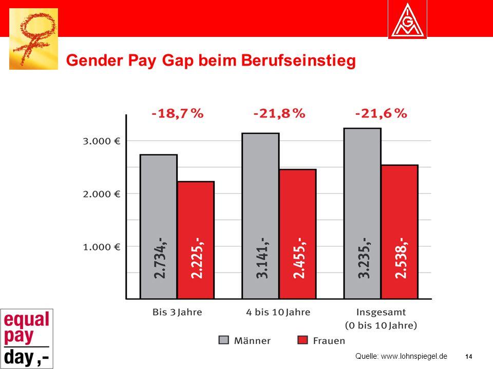 14 Gender Pay Gap beim Berufseinstieg Quelle: www.lohnspiegel.de