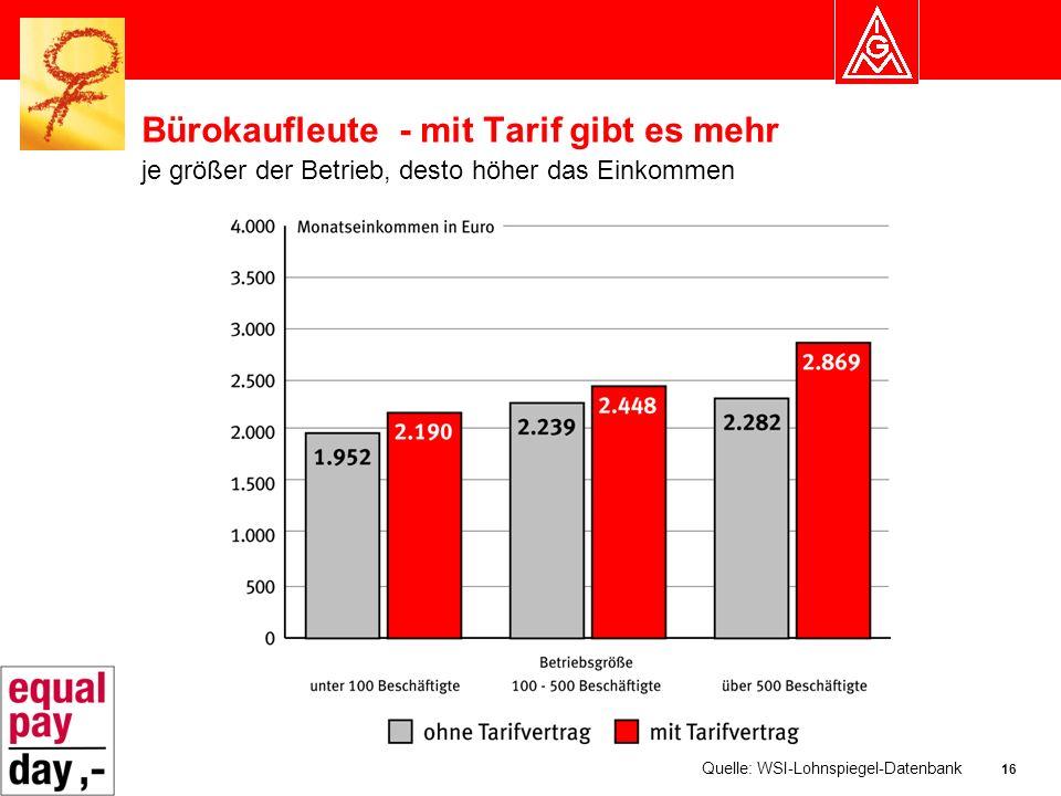 16 Bürokaufleute - mit Tarif gibt es mehr Quelle: WSI-Lohnspiegel-Datenbank je größer der Betrieb, desto höher das Einkommen