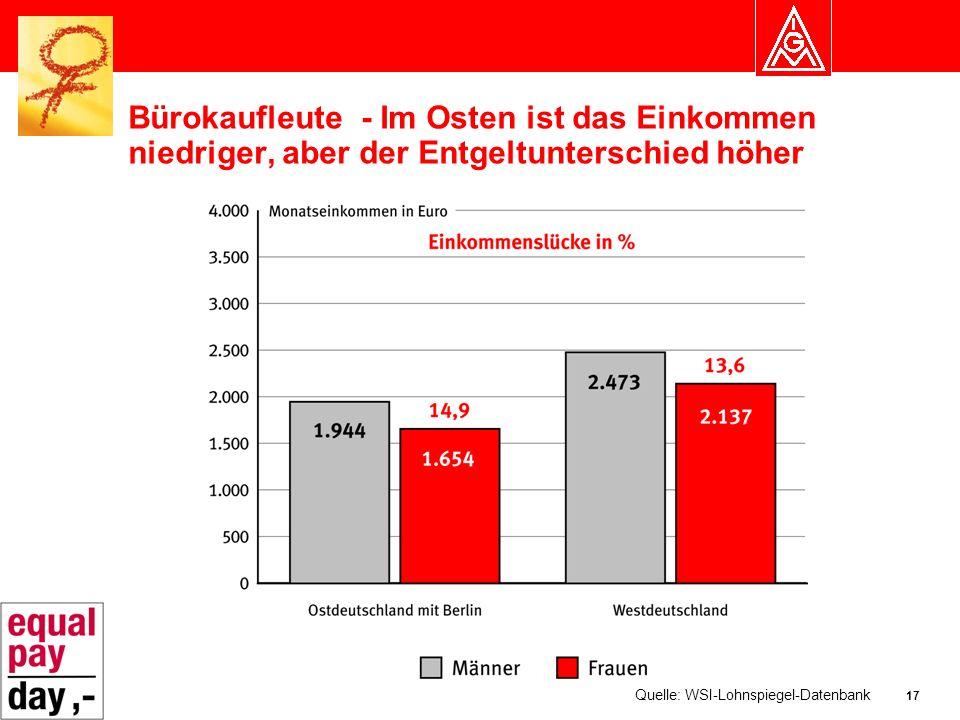 17 Bürokaufleute - Im Osten ist das Einkommen niedriger, aber der Entgeltunterschied höher Quelle: WSI-Lohnspiegel-Datenbank