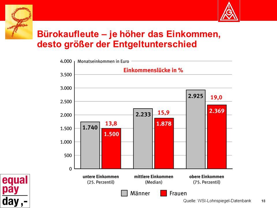 18 Bürokaufleute – je höher das Einkommen, desto größer der Entgeltunterschied Quelle: WSI-Lohnspiegel-Datenbank