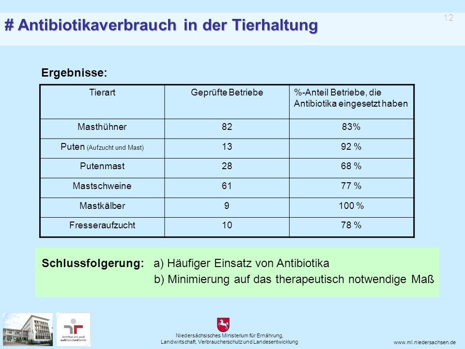 Niedersächsisches Ministerium für Ernährung, Landwirtschaft, Verbraucherschutz und Landesentwicklung www.ml.niedersachsen.de TierartGeprüfte Betriebe%-Anteil Betriebe, die Antibiotika eingesetzt haben Masthühner8283% Puten (Aufzucht und Mast) 1392 % Putenmast2868 % Mastschweine6177 % Mastkälber9100 % Fresseraufzucht1078 % 12 Schlussfolgerung: a) Häufiger Einsatz von Antibiotika b) Minimierung auf das therapeutisch notwendige Maß Ergebnisse: # Antibiotikaverbrauch in der Tierhaltung