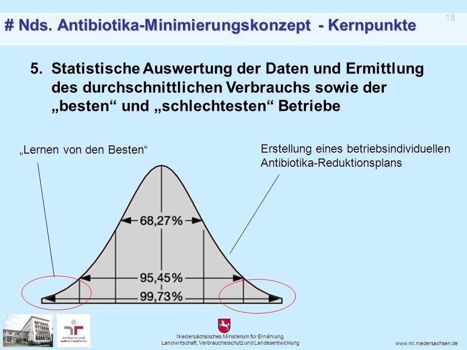 Niedersächsisches Ministerium für Ernährung, Landwirtschaft, Verbraucherschutz und Landesentwicklung www.ml.niedersachsen.de 5.