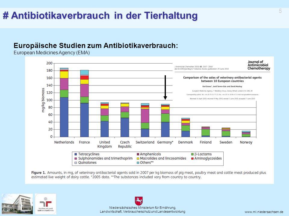 Niedersächsisches Ministerium für Ernährung, Landwirtschaft, Verbraucherschutz und Landesentwicklung www.ml.niedersachsen.de Europäische Studien zum Antibiotikaverbrauch: European Medicines Agency (EMA) 5 # Antibiotikaverbrauch in der Tierhaltung