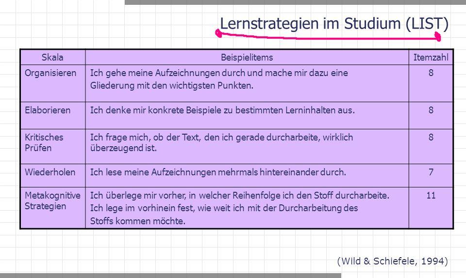 Lernstrategien im Studium (LIST) SkalaBeispielitemsItemzahl OrganisierenIch gehe meine Aufzeichnungen durch und mache mir dazu eine Gliederung mit den wichtigsten Punkten.
