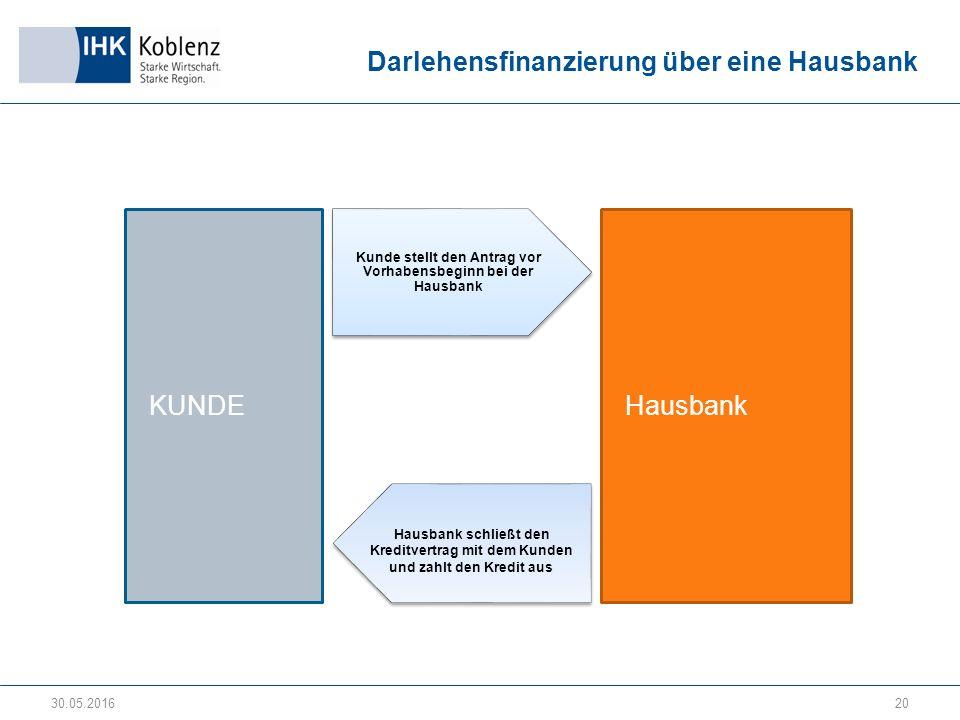 Darlehensfinanzierung über eine Hausbank 30.05.201620 Hausbank KUNDE Hausbank schließt den Kreditvertrag mit dem Kunden und zahlt den Kredit aus