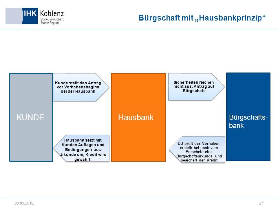 """Bürgschaft mit """"Hausbankprinzip 30.05.201627 KUNDE Bürgschafts- bank Hausbank Hausbank setzt mit Kunden Auflagen und Bedingungen aus Urkunde um; Kredit wird gewährt."""