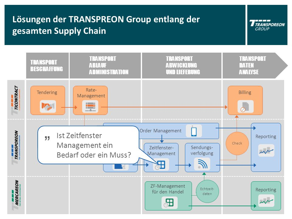 "TRANSPORT BESCHAFFUNG TRANSPORT ABLAUF ADMINISTRATION TRANSPORT ABWICKLUNG UND LIEFERUNG TRANSPORT DATEN ANALYSE Lösungen der TRANSPREON Group entlang der gesamten Supply Chain Tendering Transport Beauftragung Zeitfenster- Management Billing Reporting ZF-Management für den Handel Sendungs- verfolgung Mobile Order Management Reporting Echtzeit- daten Spediteur + Rate Rate- Management Check "" Ist Zeitfenster Management ein Bedarf oder ein Muss"