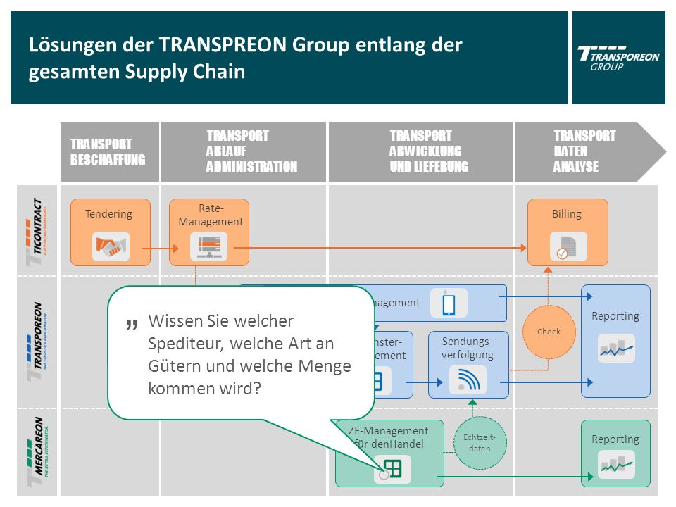 "TRANSPORT BESCHAFFUNG TRANSPORT ABLAUF ADMINISTRATION TRANSPORT ABWICKLUNG UND LIEFERUNG TRANSPORT DATEN ANALYSE Lösungen der TRANSPREON Group entlang der gesamten Supply Chain Tendering Transport Beauftragung Zeitfenster- Management Billing Reporting ZF-Management für denHandel Sendungs- verfolgung Mobile Order Management Reporting Echtzeit- daten Spediteur + Rate Rate- Management Check "" Wissen Sie welcher Spediteur, welche Art an Gütern und welche Menge kommen wird"