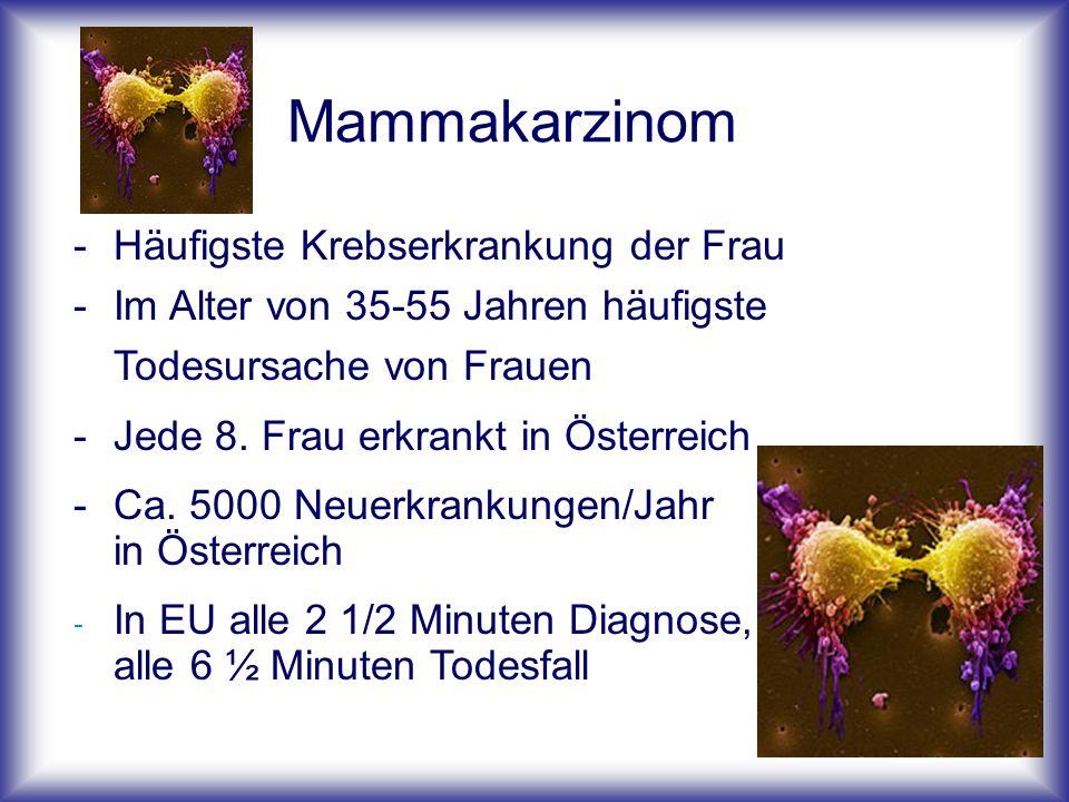 Mammakarzinom -Häufigste Krebserkrankung der Frau -Im Alter von 35-55 Jahren häufigste Todesursache von Frauen -Jede 8.