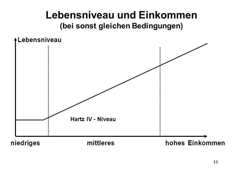 11 Lebensniveau und Einkommen (bei sonst gleichen Bedingungen) Lebensniveau Einkommenniedriges mittleres hohes Hartz IV - Niveau