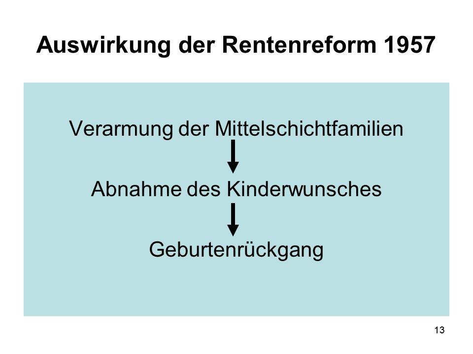13 Auswirkung der Rentenreform 1957 Verarmung der Mittelschichtfamilien Abnahme des Kinderwunsches Geburtenrückgang