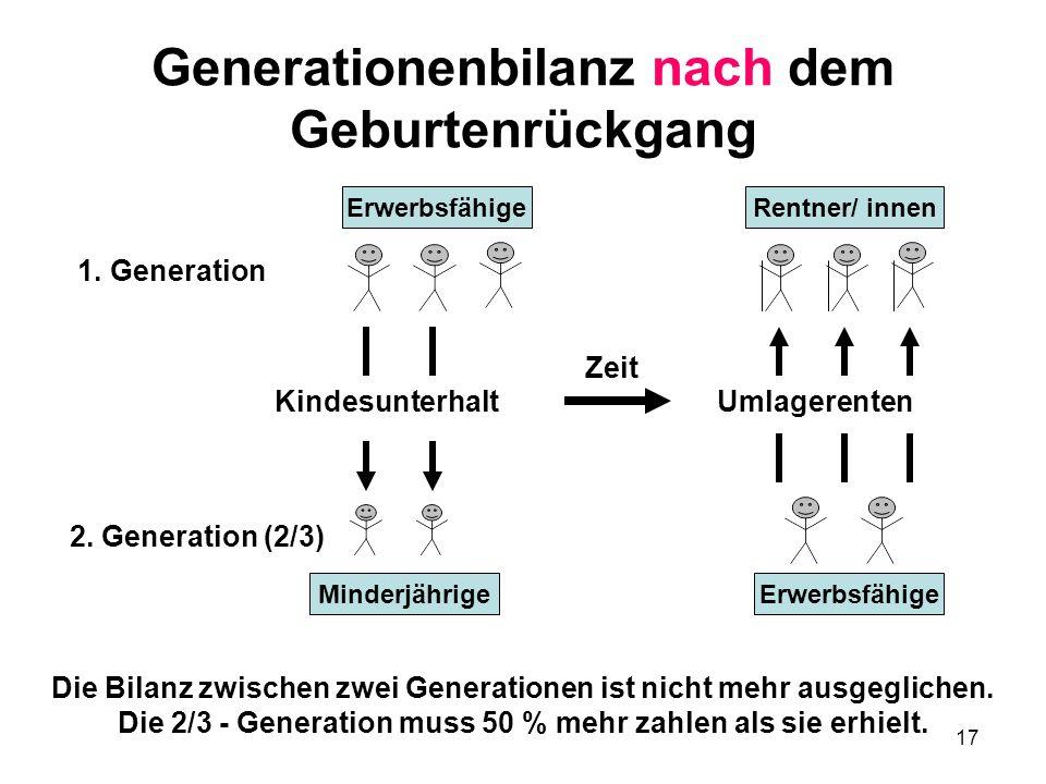 17 Generationenbilanz nach dem Geburtenrückgang Die Bilanz zwischen zwei Generationen ist nicht mehr ausgeglichen.