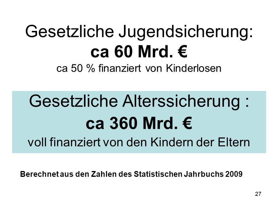 27 Gesetzliche Jugendsicherung: ca 60 Mrd.