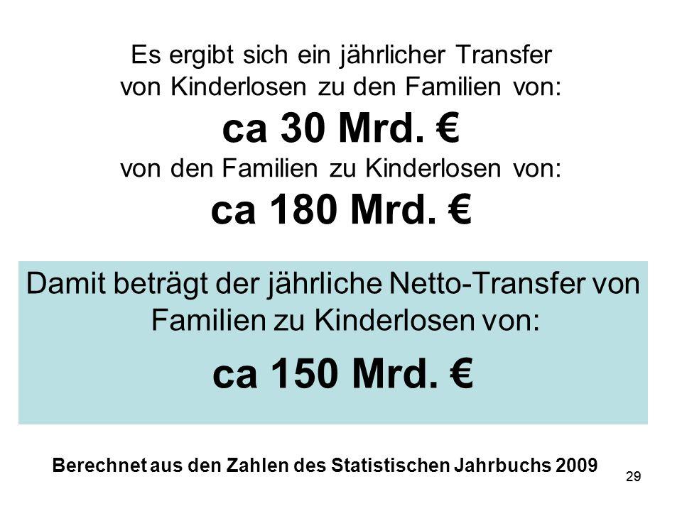 29 Es ergibt sich ein jährlicher Transfer von Kinderlosen zu den Familien von: ca 30 Mrd.