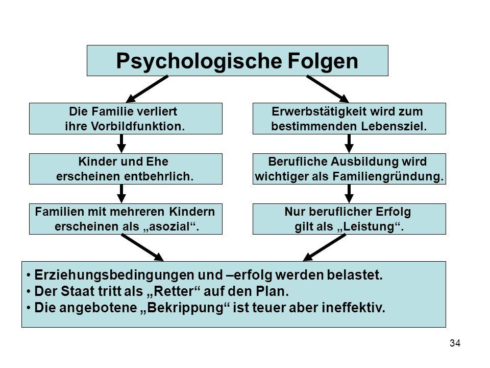 34 Psychologische Folgen Die Familie verliert ihre Vorbildfunktion.