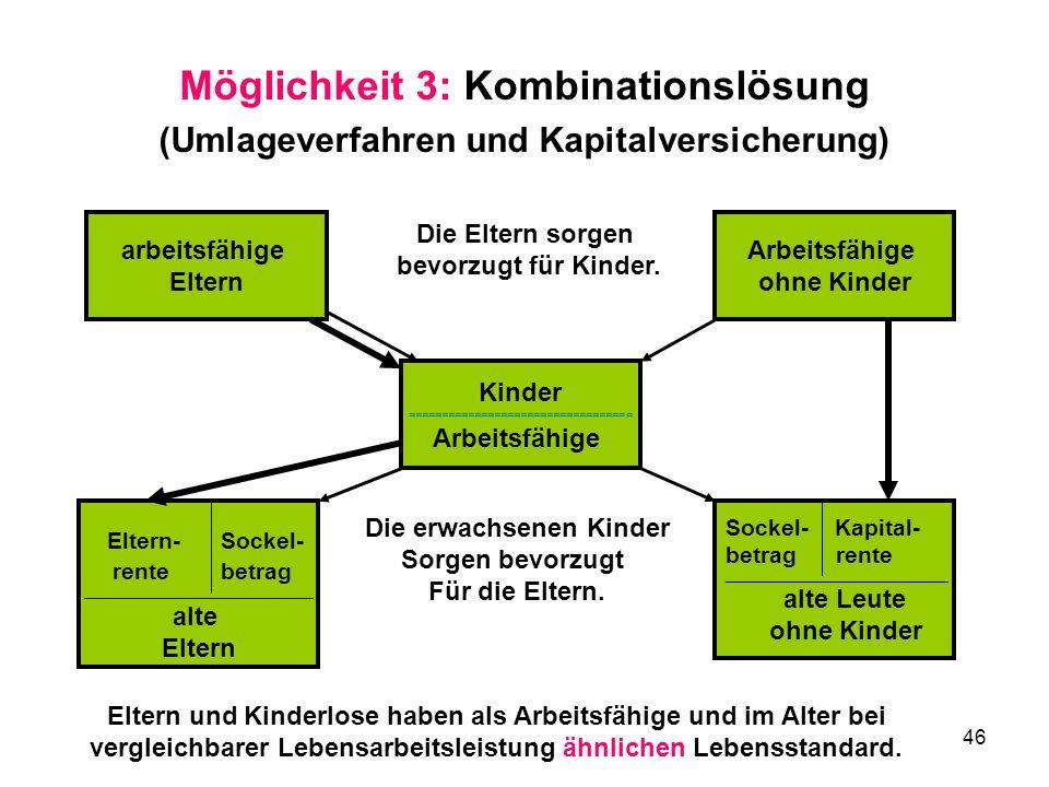 46 Möglichkeit 3: Kombinationslösung (Umlageverfahren und Kapitalversicherung) arbeitsfähige Eltern Kinder ================================== Arbeitsfähige Sockel- Kapital- betrag rente __________________________________ alte Leute ohne Kinder Eltern- Sockel- rente betrag ___________________________________ alte Eltern Arbeitsfähige ohne Kinder Eltern und Kinderlose haben als Arbeitsfähige und im Alter bei vergleichbarer Lebensarbeitsleistung ähnlichen Lebensstandard.