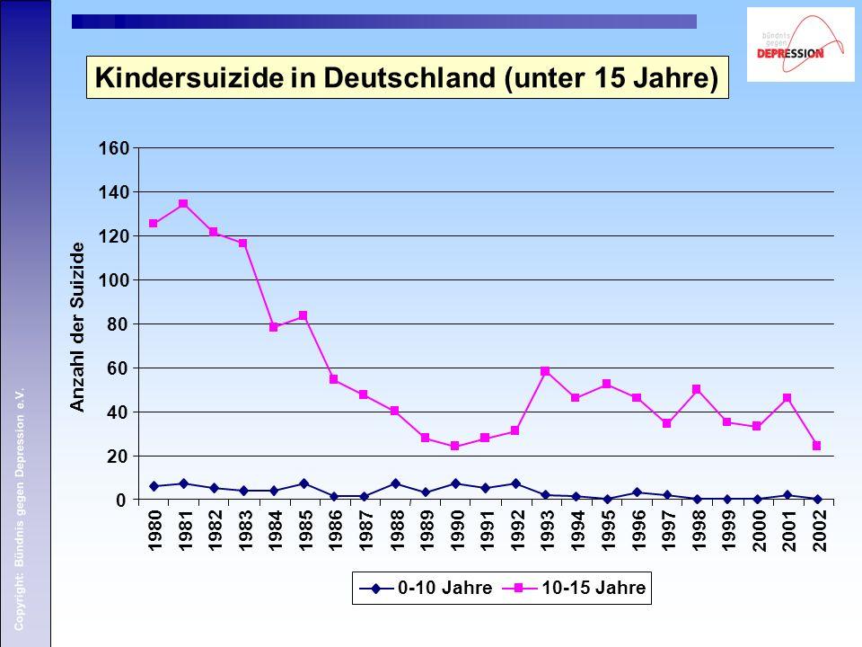 Copyright: Bündnis gegen Depression e.V. Kindersuizide in Deutschland (unter 15 Jahre) 0 20 40 60 80 100 120 140 160 198019811982198319841985198619871
