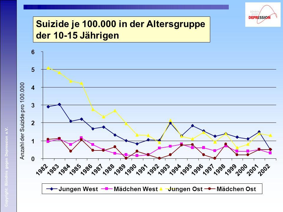 Copyright: Bündnis gegen Depression e.V. Suizide je 100.000 in der Altersgruppe der 10-15 Jährigen Anzahl der Suizide pro 100.000