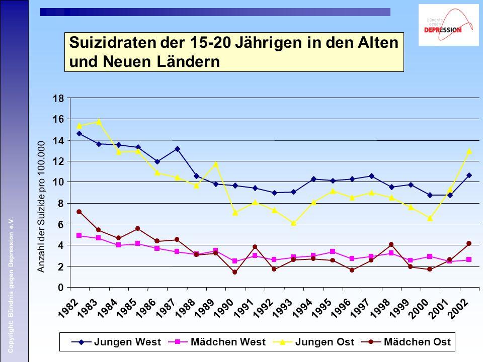 Copyright: Bündnis gegen Depression e.V. Suizidraten der 15-20 Jährigen in den Alten und Neuen Ländern 0 2 4 6 8 10 12 14 16 18 1982198319841985198619