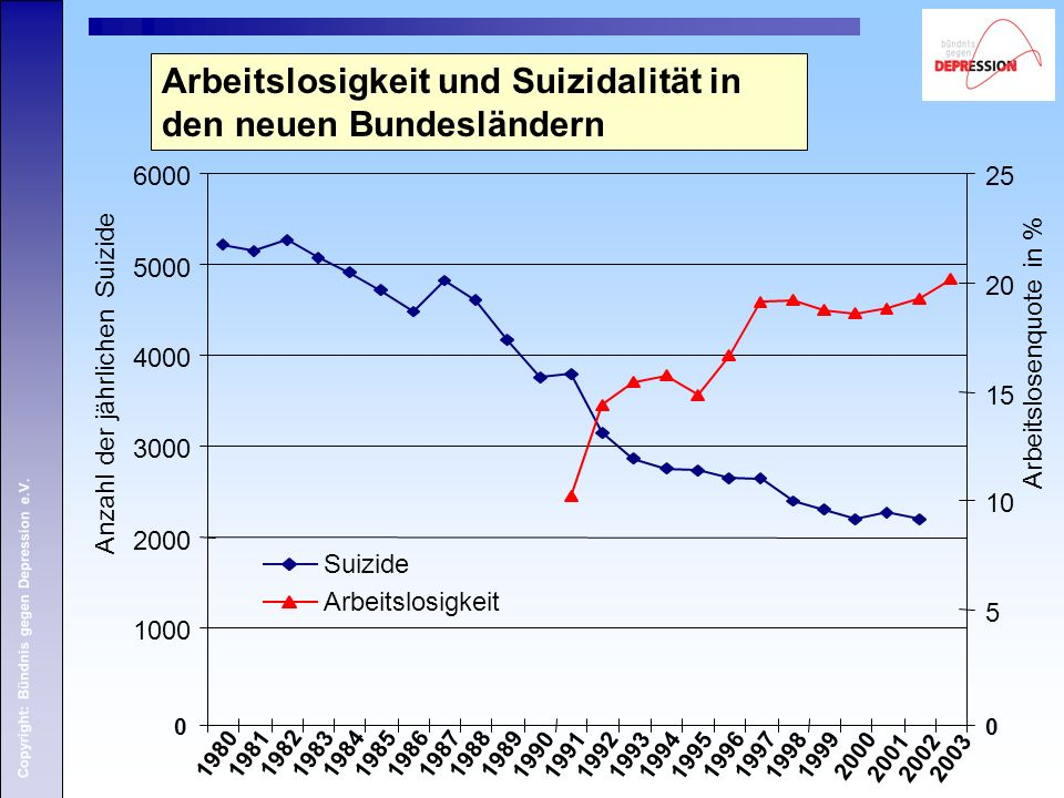 Copyright: Bündnis gegen Depression e.V. Arbeitslosigkeit und Suizidalität in den neuen Bundesländern