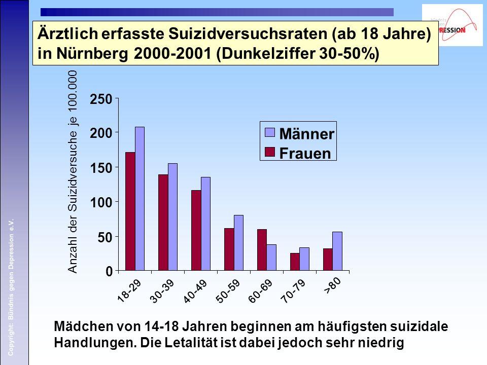 Copyright: Bündnis gegen Depression e.V. 0 50 100 150 200 250 Anzahl der Suizidversuche je 100.000 18-2930-39 40-49 50-5960-6970-79 >80 Männer Frauen