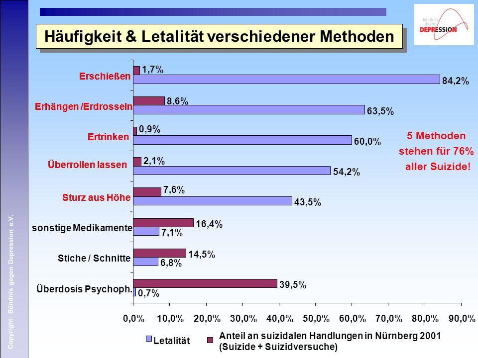 Copyright: Bündnis gegen Depression e.V. 39,5% 14,5% 16,4% 7,6% 2,1% 0,9% 8,6% 1,7% 0,0%10,0%20,0%30,0%40,0%50,0%60,0%70,0%80,0%90,0% Überdosis Psycho