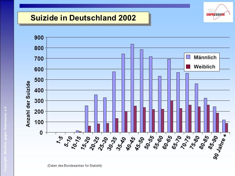 Copyright: Bündnis gegen Depression e.V. 0 100 200 300 400 500 600 700 800 900 1-5 5-10 10-15 15-2020-25 25-3030-3535-4040-4545-50 50-5555-6060-6565-7