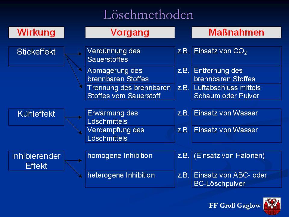 FF Groß Gaglow Löschmethoden