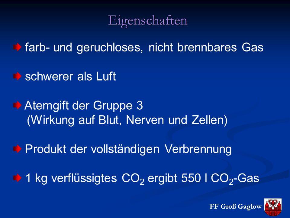 Eigenschaften farb- und geruchloses, nicht brennbares Gas schwerer als Luft Atemgift der Gruppe 3 (Wirkung auf Blut, Nerven und Zellen) Produkt der vollständigen Verbrennung 1 kg verflüssigtes CO 2 ergibt 550 l CO 2 -Gas
