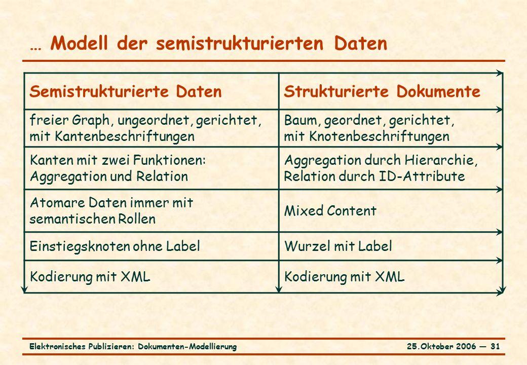 25.Oktober 2006 ― 31Elektronisches Publizieren: Dokumenten-Modellierung … Modell der semistrukturierten Daten Semistrukturierte DatenStrukturierte Dokumente freier Graph, ungeordnet, gerichtet, mit Kantenbeschriftungen Baum, geordnet, gerichtet, mit Knotenbeschriftungen Kanten mit zwei Funktionen: Aggregation und Relation Aggregation durch Hierarchie, Relation durch ID-Attribute Atomare Daten immer mit semantischen Rollen Mixed Content Einstiegsknoten ohne LabelWurzel mit Label Kodierung mit XML