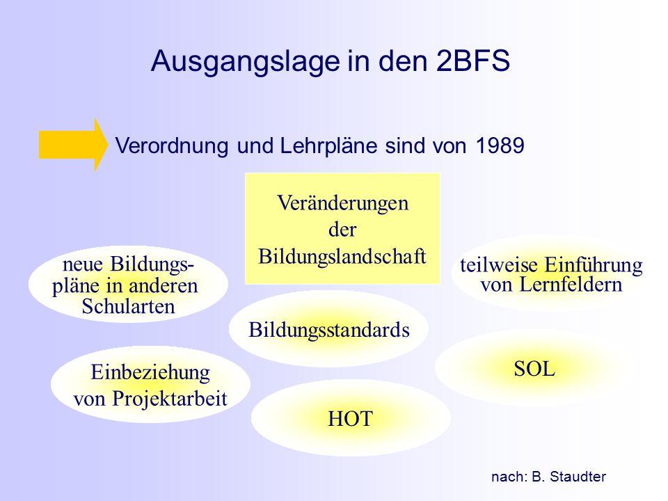 Ausgangslage in den 2BFS HOT SOL neue Bildungs- pläne in anderen Schularten teilweise Einführung von Lernfeldern Bildungsstandards Einbeziehung von Projektarbeit Verordnung und Lehrpläne sind von 1989 Veränderungen der Bildungslandschaft nach: B.