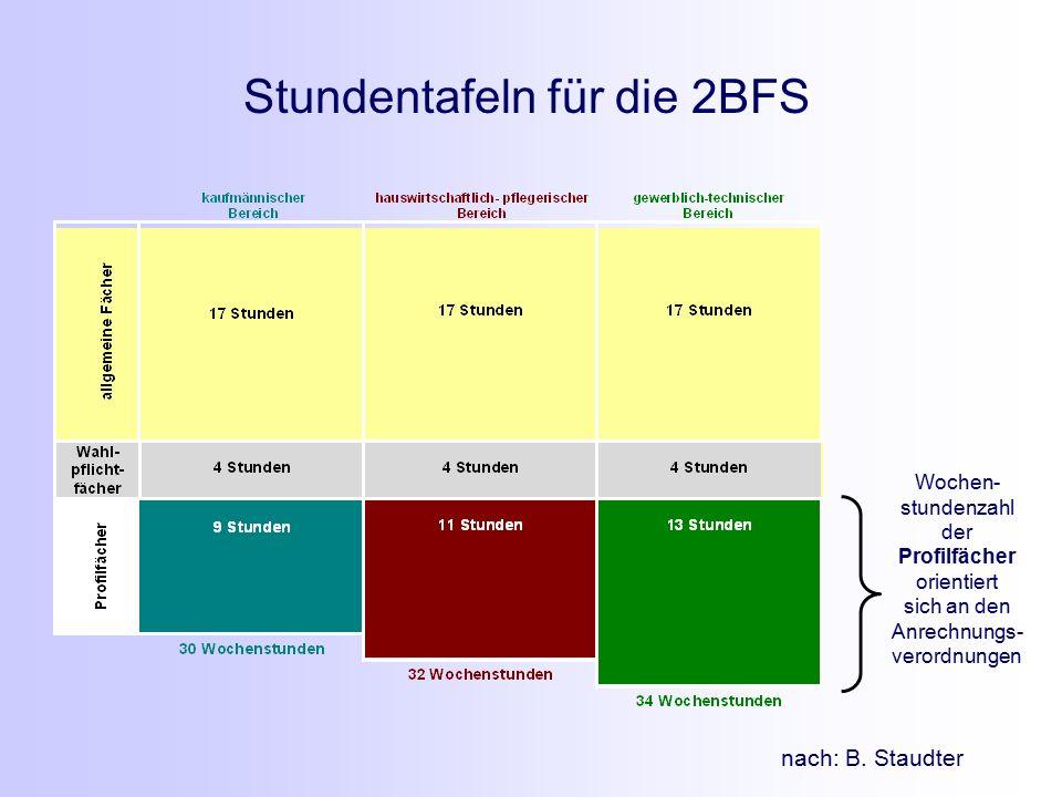 nach: B. Staudter Stundentafeln für die 2BFS