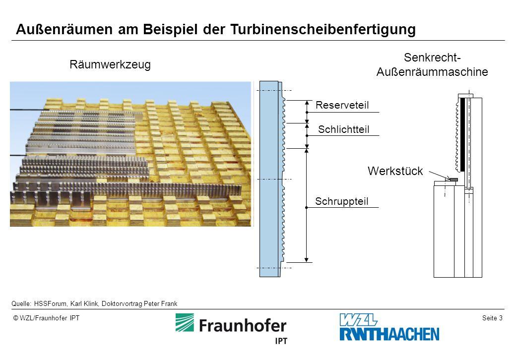 Seite 3© WZL/Fraunhofer IPT Senkrecht- Außenräummaschine Räumwerkzeug Quelle: HSSForum, Karl Klink, Doktorvortrag Peter Frank Schruppteil Reserveteil