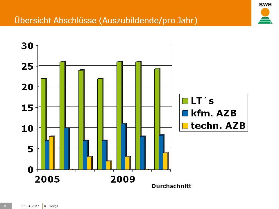 8 KWS UK-LT/HO K. Gorgs 13.04.2011 Übersicht Abschlüsse (Auszubildende/pro Jahr) Durchschnitt