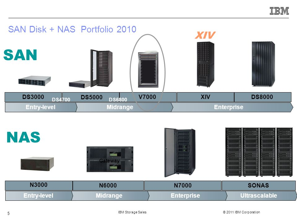 IBM Storage Sales © 2011 IBM Corporation 6 Agenda  Storwize V7000 Software  Storwize V7000 Hardware  Lösungsbeispiel