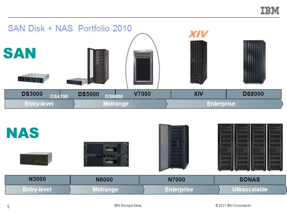 IBM Storage Sales © 2011 IBM Corporation 26 Offline Visually identify hardware areas of concern
